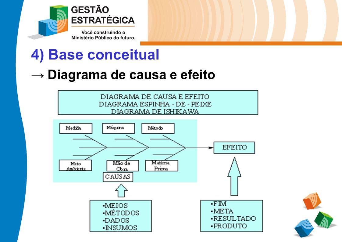 4) Base conceitual Diagrama de causa e efeito