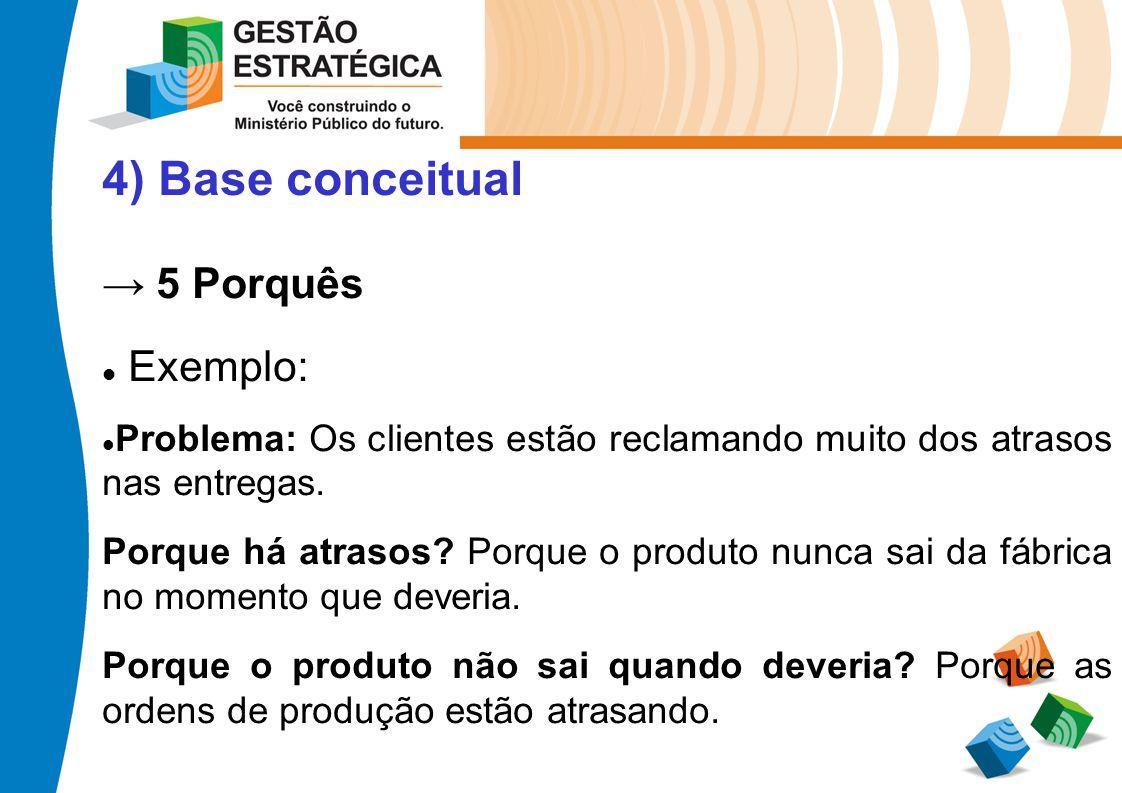 4) Base conceitual 5 Porquês Exemplo: Problema: Os clientes estão reclamando muito dos atrasos nas entregas. Porque há atrasos? Porque o produto nunca