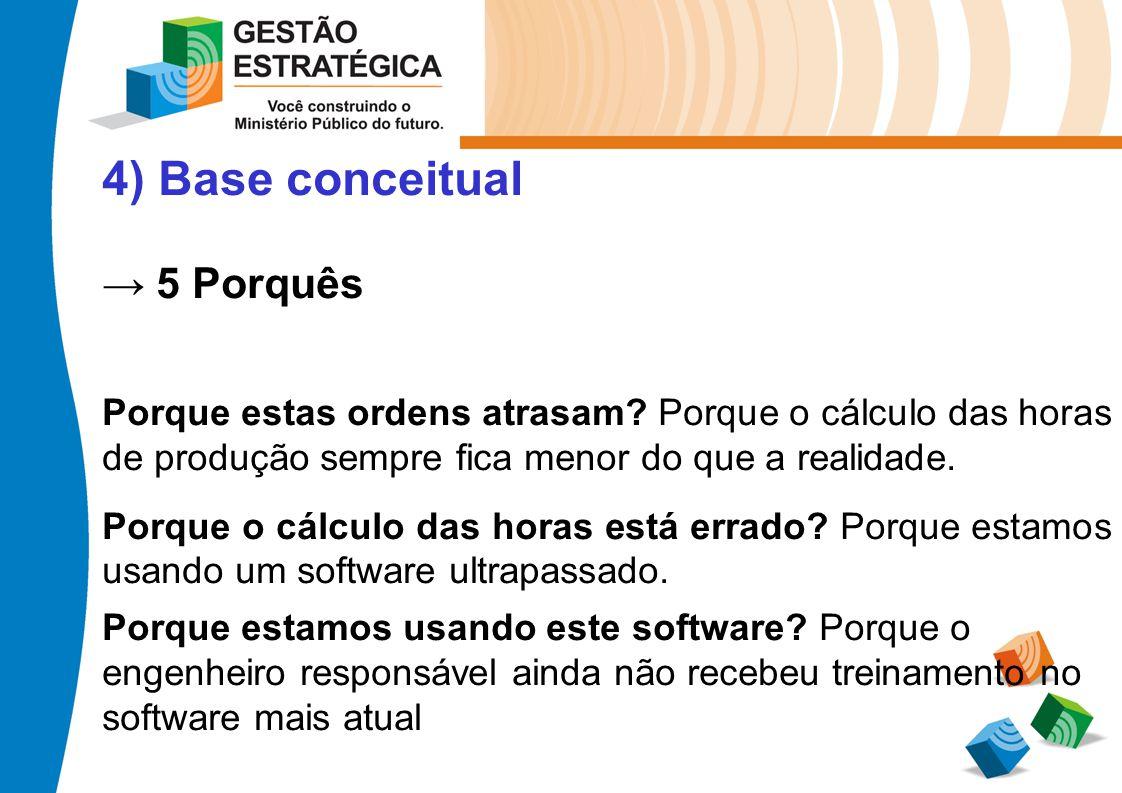 4) Base conceitual 5 Porquês Porque estas ordens atrasam? Porque o cálculo das horas de produção sempre fica menor do que a realidade. Porque o cálcul