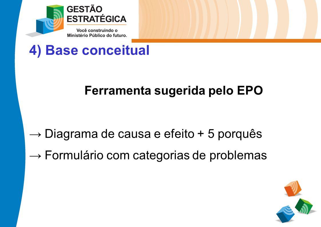 4) Base conceitual Ferramenta sugerida pelo EPO Diagrama de causa e efeito + 5 porquês Formulário com categorias de problemas