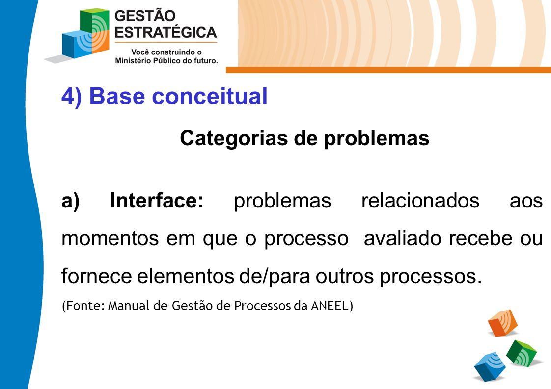 4) Base conceitual Categorias de problemas a) Interface: problemas relacionados aos momentos em que o processo avaliado recebe ou fornece elementos de