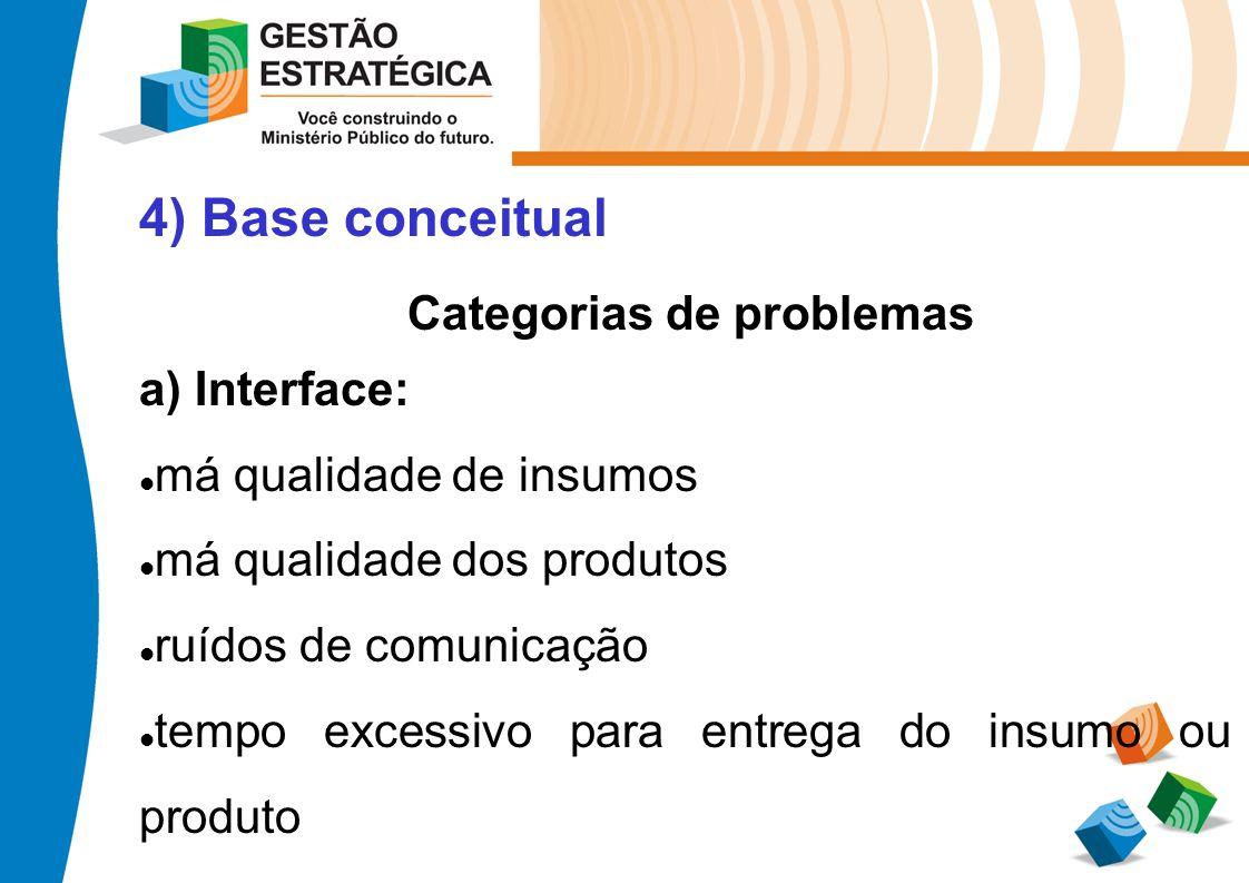 4) Base conceitual Categorias de problemas a) Interface: má qualidade de insumos má qualidade dos produtos ruídos de comunicação tempo excessivo para