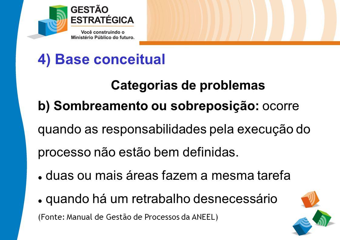 4) Base conceitual Categorias de problemas b) Sombreamento ou sobreposição: ocorre quando as responsabilidades pela execução do processo não estão bem