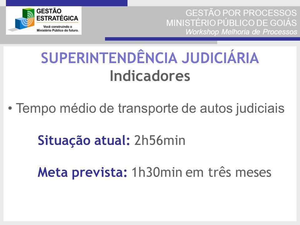GESTÃO POR PROCESSOS MINISTÉRIO PÚBLICO DE GOIÁS Workshop Melhoria de Processos Tempo médio de transporte de autos judiciais Situação atual: 2h56min M
