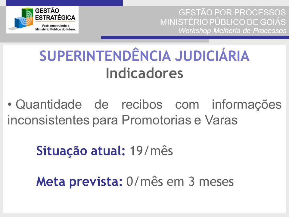 GESTÃO POR PROCESSOS MINISTÉRIO PÚBLICO DE GOIÁS Workshop Melhoria de Processos Quantidade de recibos com informações inconsistentes para Promotorias