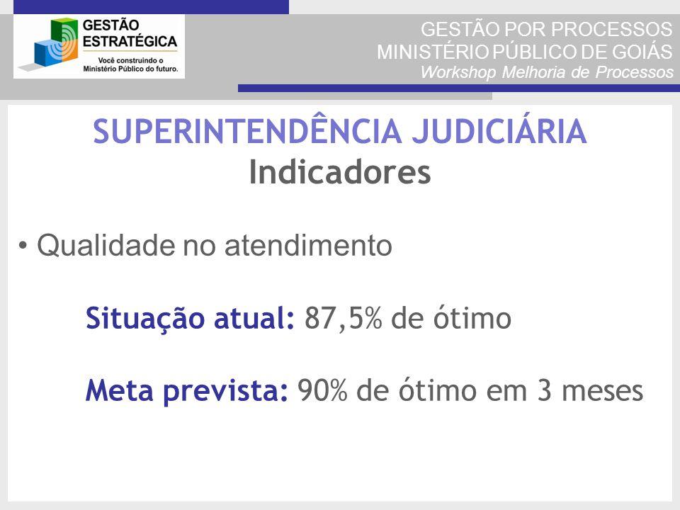 GESTÃO POR PROCESSOS MINISTÉRIO PÚBLICO DE GOIÁS Workshop Melhoria de Processos Qualidade no atendimento Situação atual: 87,5% de ótimo Meta prevista: