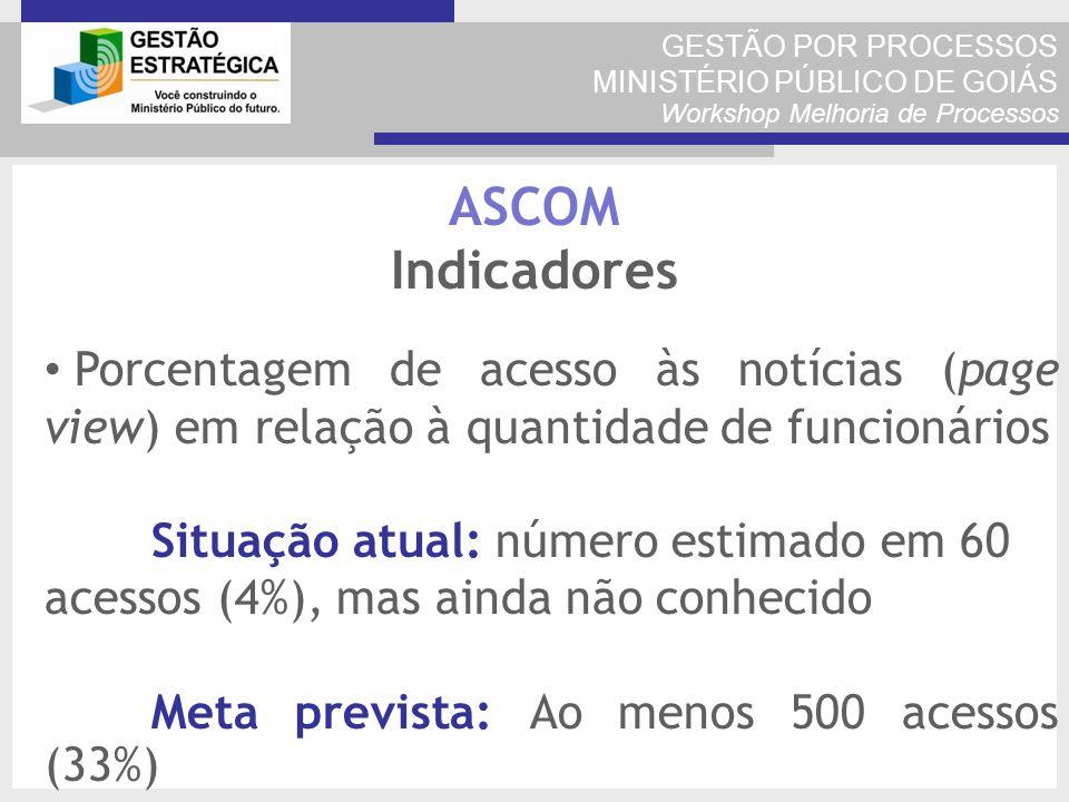 GESTÃO POR PROCESSOS MINISTÉRIO PÚBLICO DE GOIÁS Workshop Melhoria de Processos Porcentagem de acesso às notícias (page view) em relação à quantidade