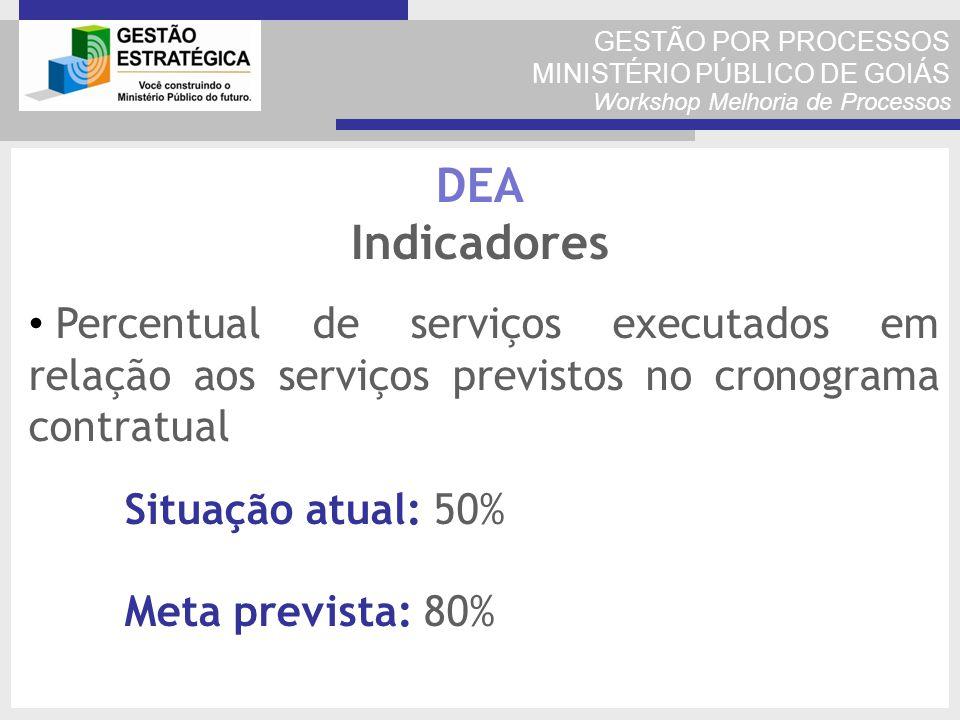 GESTÃO POR PROCESSOS MINISTÉRIO PÚBLICO DE GOIÁS Workshop Melhoria de Processos Percentual de serviços executados em relação aos serviços previstos no