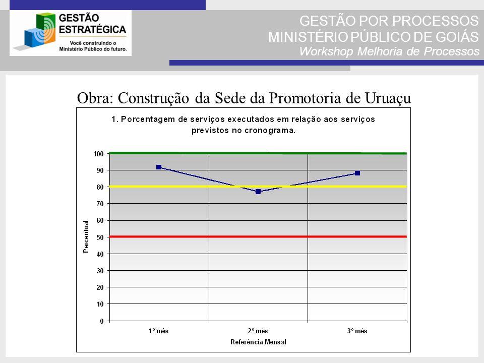 GESTÃO POR PROCESSOS MINISTÉRIO PÚBLICO DE GOIÁS Workshop Melhoria de Processos Obra: Construção da Sede da Promotoria de Uruaçu