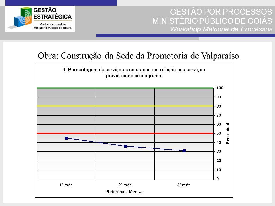 GESTÃO POR PROCESSOS MINISTÉRIO PÚBLICO DE GOIÁS Workshop Melhoria de Processos Obra: Construção da Sede da Promotoria de Valparaíso