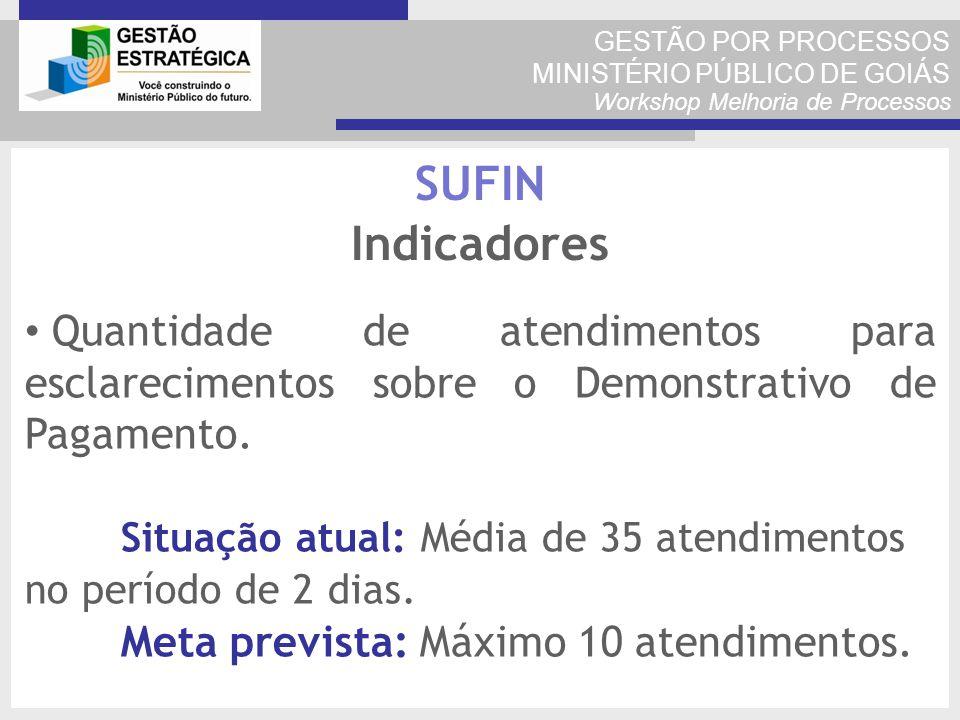 GESTÃO POR PROCESSOS MINISTÉRIO PÚBLICO DE GOIÁS Workshop Melhoria de Processos Quantidade de atendimentos para esclarecimentos sobre o Demonstrativo