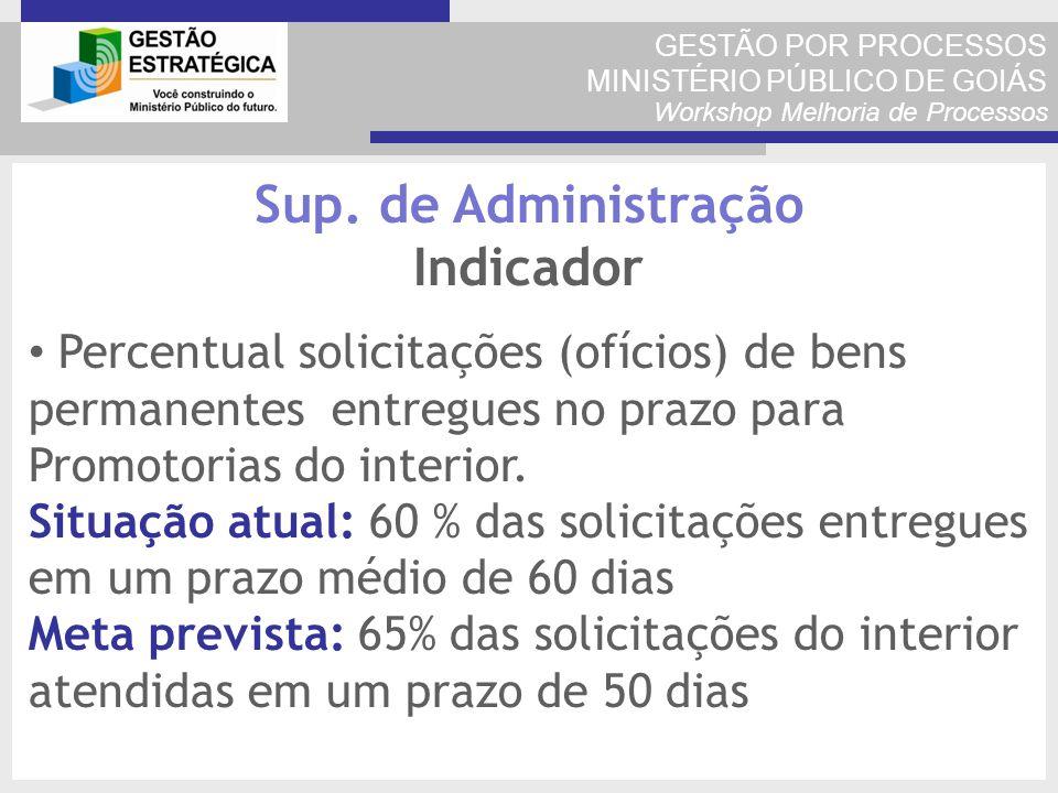 GESTÃO POR PROCESSOS MINISTÉRIO PÚBLICO DE GOIÁS Workshop Melhoria de Processos Percentual solicitações (ofícios) de bens permanentes entregues no pra
