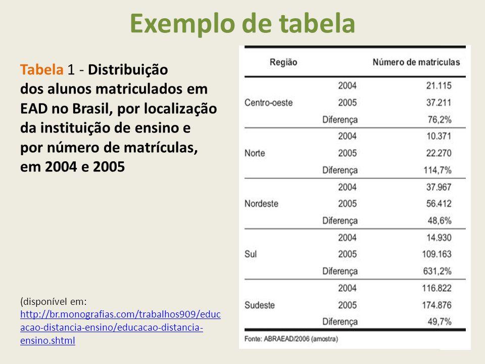 Exemplo de tabela Tabela 1 - Distribuição dos alunos matriculados em EAD no Brasil, por localização da instituição de ensino e por número de matrículas, em 2004 e 2005 (disponível em: http://br.monografias.com/trabalhos909/educ acao-distancia-ensino/educacao-distancia- ensino.shtml http://br.monografias.com/trabalhos909/educ acao-distancia-ensino/educacao-distancia- ensino.shtml