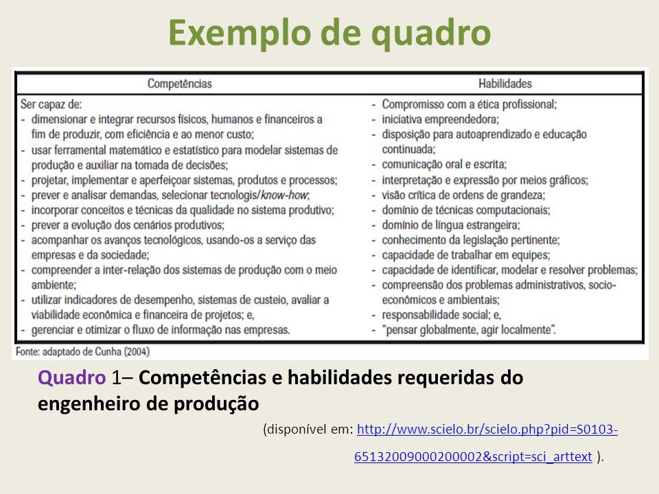 Exemplo de quadro Quadro 1– Competências e habilidades requeridas do engenheiro de produção (disponível em: http://www.scielo.br/scielo.php?pid=S0103- 65132009000200002&script=sci_arttext ).http://www.scielo.br/scielo.php?pid=S0103- 65132009000200002&script=sci_arttext