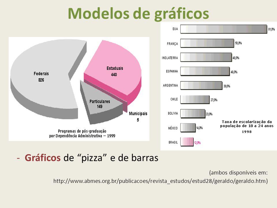 Modelos de gráficos -Gráficos de pizza e de barras (ambos disponíveis em: http://www.abmes.org.br/publicacoes/revista_estudos/estud28/geraldo/geraldo.htm)