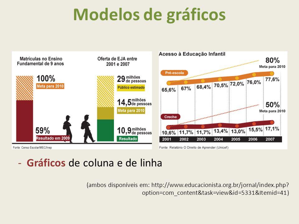 Modelos de gráficos -Gráficos de coluna e de linha (ambos disponíveis em: http://www.educacionista.org.br/jornal/index.php.