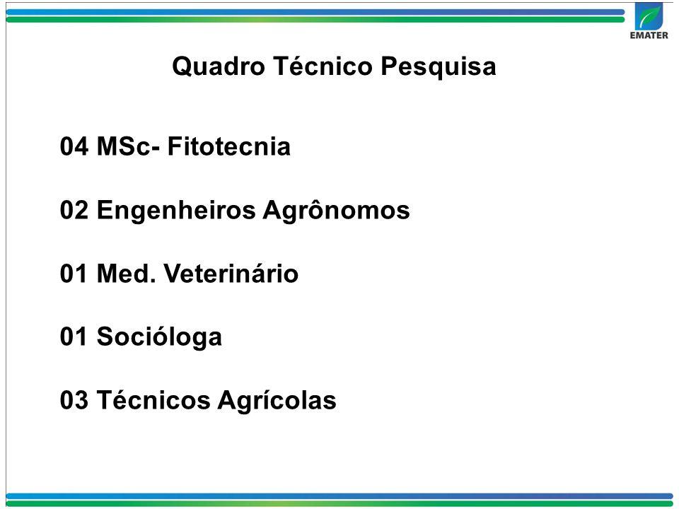 Quadro Técnico Pesquisa 04 MSc- Fitotecnia 02 Engenheiros Agrônomos 01 Med.