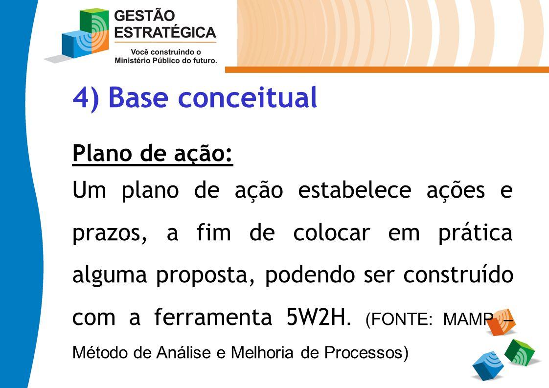 4) Base conceitual Plano de ação: Um plano de ação estabelece ações e prazos, a fim de colocar em prática alguma proposta, podendo ser construído com