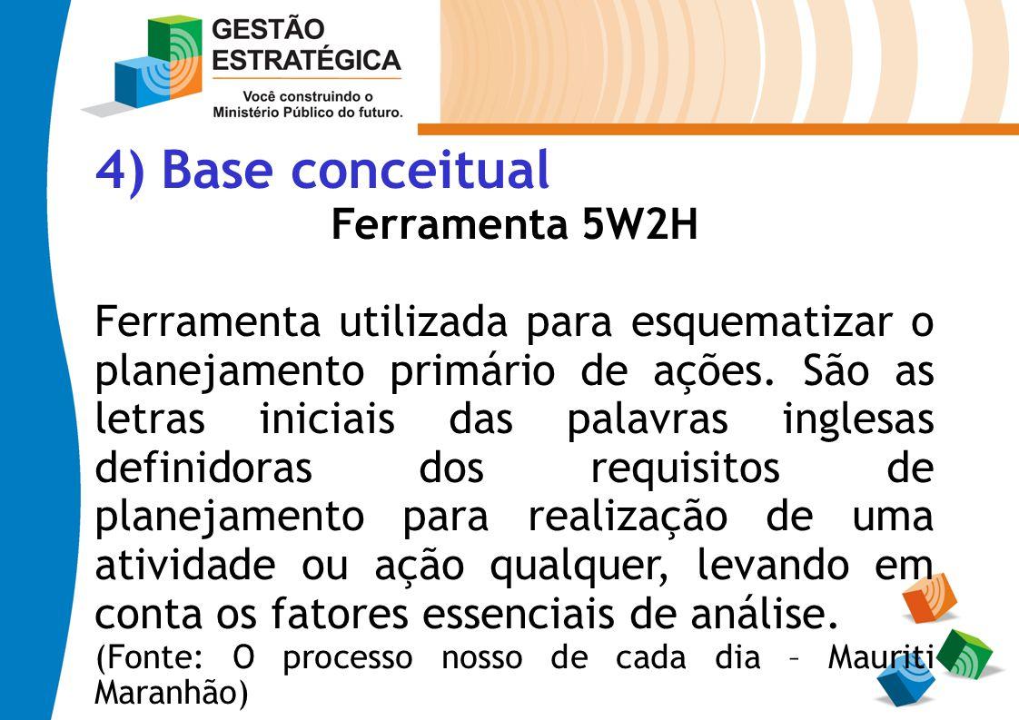 4) Base conceitual Ferramenta 5W2H Ferramenta utilizada para esquematizar o planejamento primário de ações. São as letras iniciais das palavras ingles