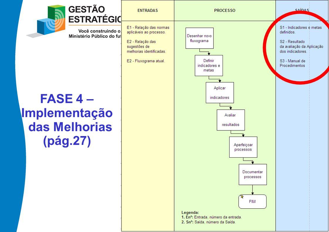 FASE 4 – Implementação das Melhorias (pág.27)