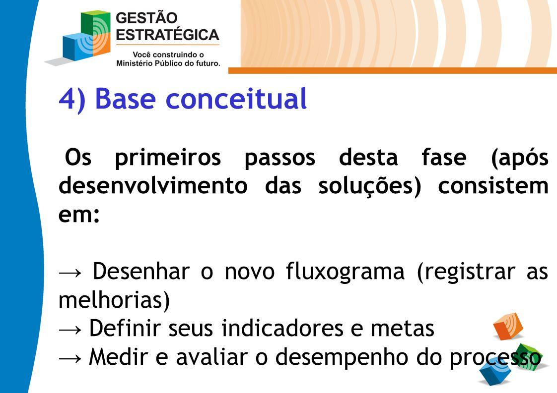 4) Base conceitual Os primeiros passos desta fase (após desenvolvimento das soluções) consistem em: Desenhar o novo fluxograma (registrar as melhorias