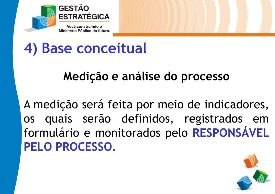 4) Base conceitual Medição e análise do processo A medição será feita por meio de indicadores, os quais serão definidos, registrados em formulário e m