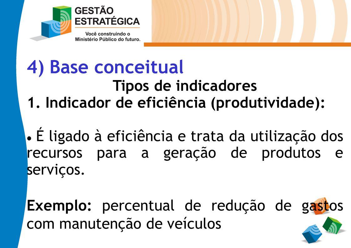4) Base conceitual Tipos de indicadores 1. Indicador de eficiência (produtividade): É ligado à eficiência e trata da utilização dos recursos para a ge