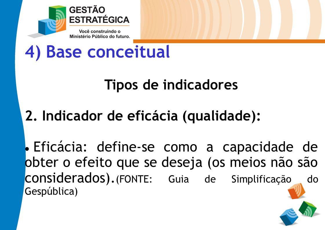 4) Base conceitual Tipos de indicadores 2. Indicador de eficácia (qualidade): Eficácia: define-se como a capacidade de obter o efeito que se deseja (o