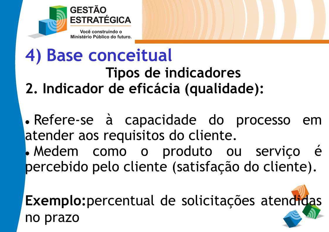 4) Base conceitual Tipos de indicadores 2. Indicador de eficácia (qualidade): Refere-se à capacidade do processo em atender aos requisitos do cliente.