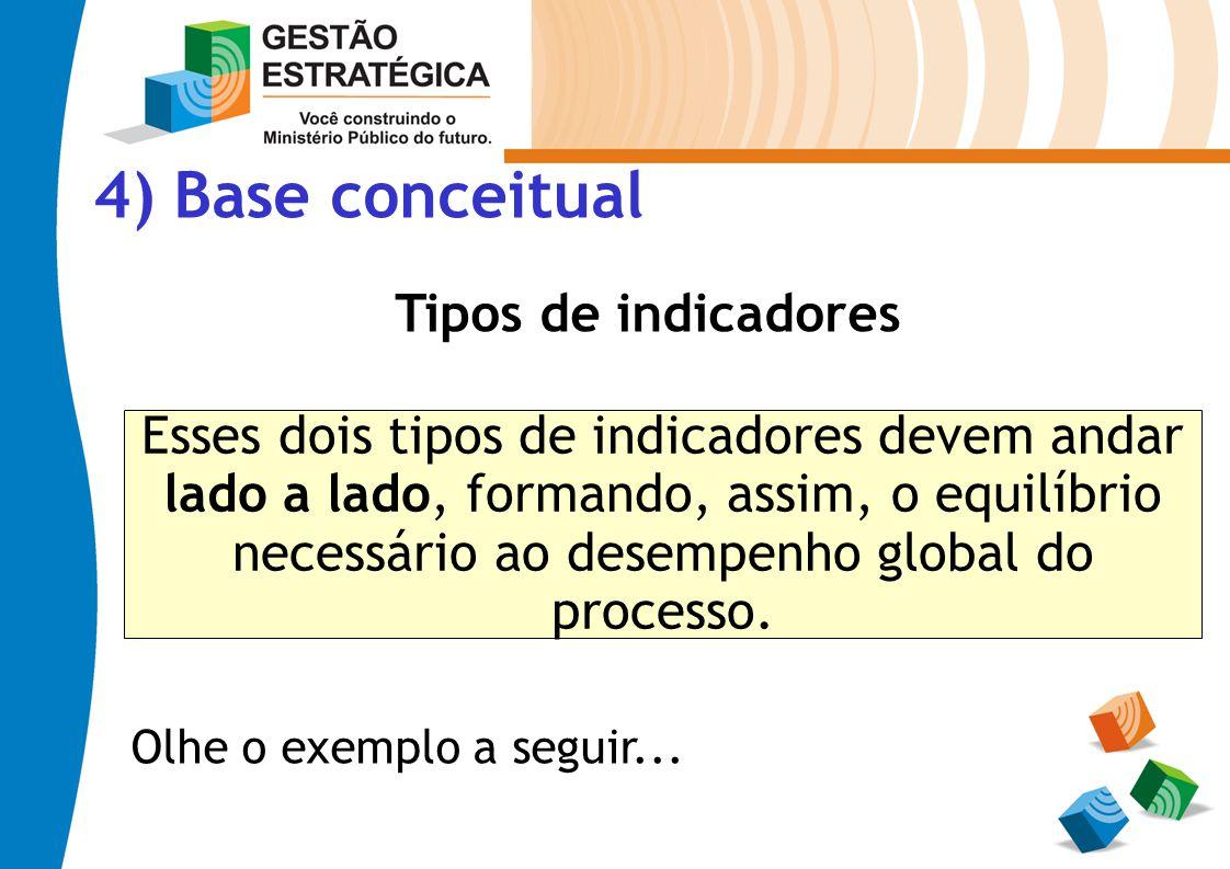4) Base conceitual Tipos de indicadores Esses dois tipos de indicadores devem andar lado a lado, formando, assim, o equilíbrio necessário ao desempenh