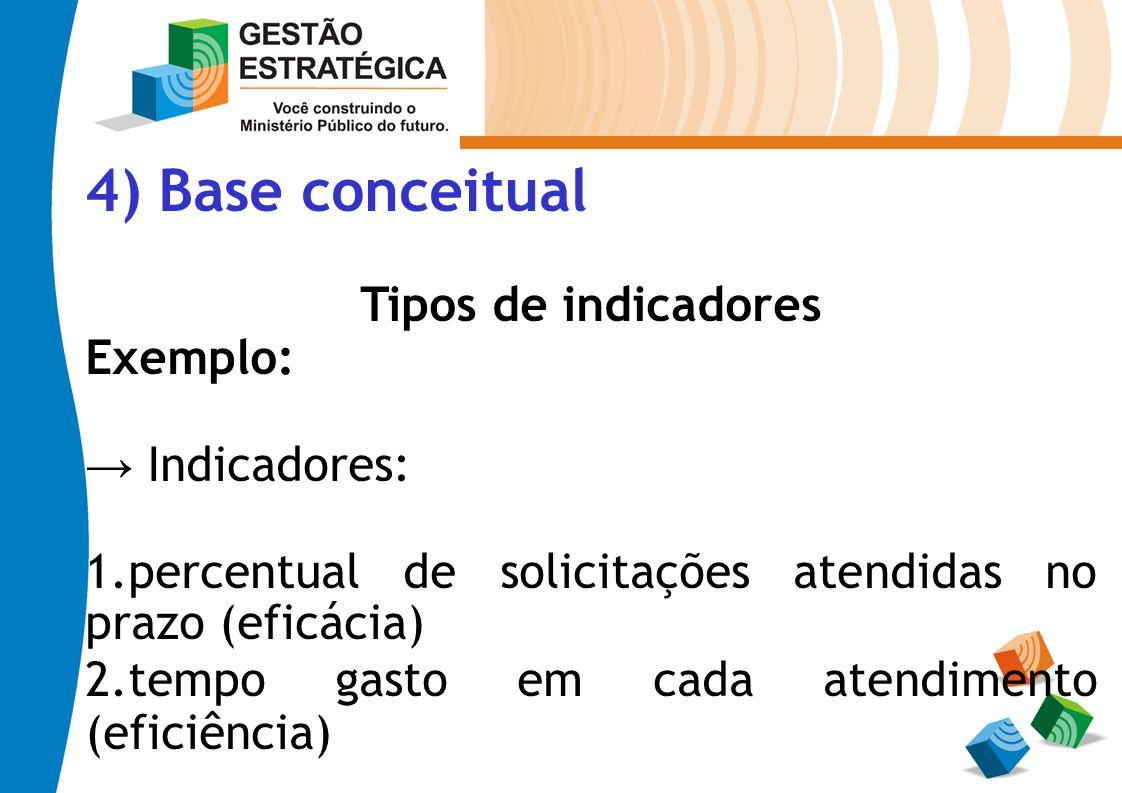 4) Base conceitual Tipos de indicadores Exemplo: Indicadores: 1.percentual de solicitações atendidas no prazo (eficácia) 2.tempo gasto em cada atendim