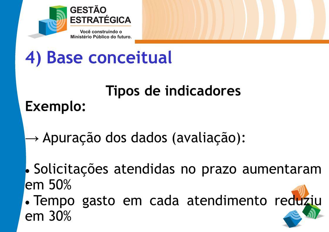 4) Base conceitual Tipos de indicadores Exemplo: Apuração dos dados (avaliação): Solicitações atendidas no prazo aumentaram em 50% Tempo gasto em cada