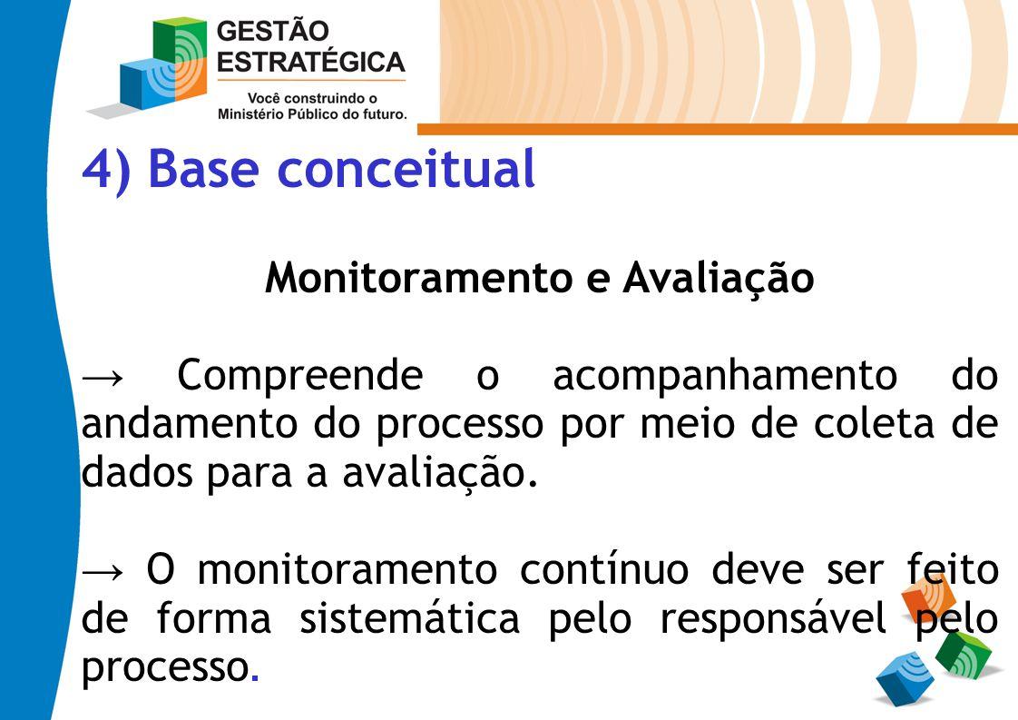 4) Base conceitual Monitoramento e Avaliação Compreende o acompanhamento do andamento do processo por meio de coleta de dados para a avaliação. O moni