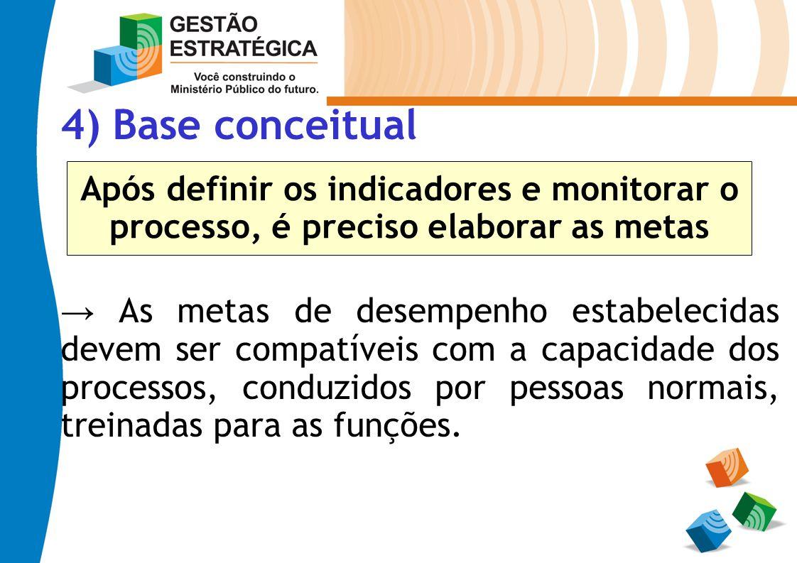 4) Base conceitual As metas de desempenho estabelecidas devem ser compatíveis com a capacidade dos processos, conduzidos por pessoas normais, treinada