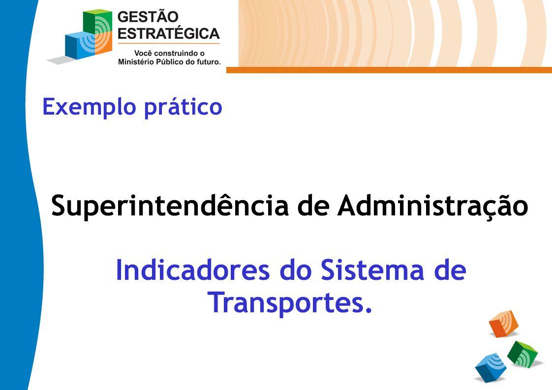 Exemplo prático Superintendência de Administração Indicadores do Sistema de Transportes.