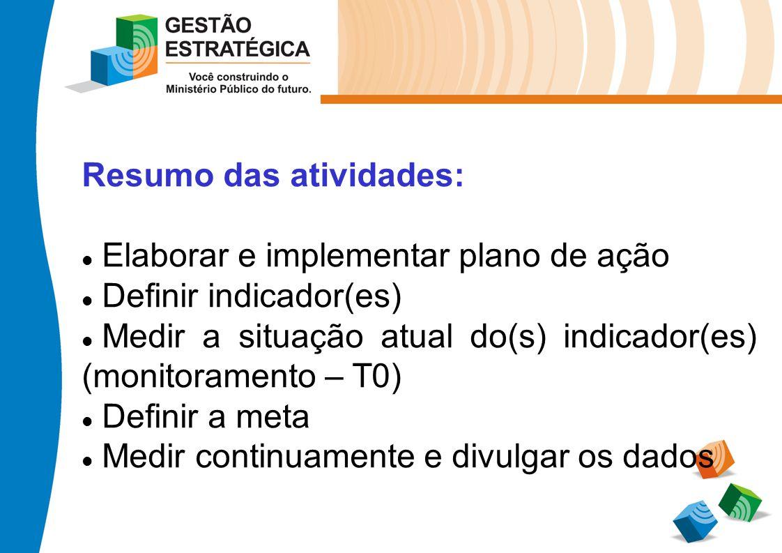 Resumo das atividades: Elaborar e implementar plano de ação Definir indicador(es) Medir a situação atual do(s) indicador(es) (monitoramento – T0) Defi