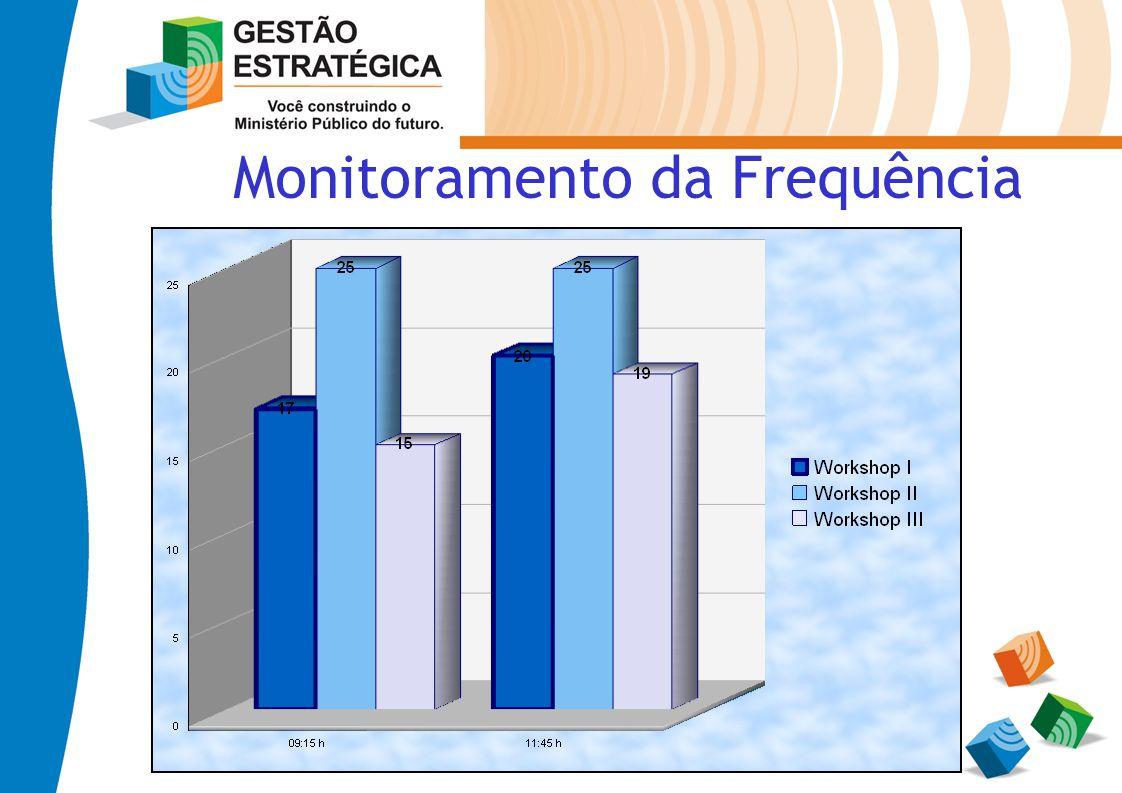 Monitoramento da Frequência