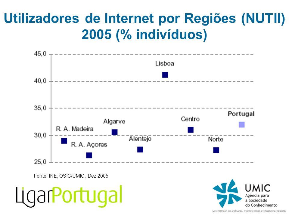 Fonte: INE, OSIC/UMIC, Dez 2005 Utilizadores de Internet por Regiões (NUTII) 2005 (% indivíduos)