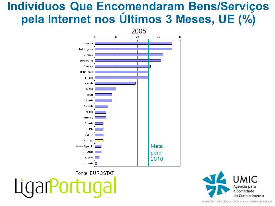 2005 Fonte: EUROSTAT Meta para 2010 Indivíduos Que Encomendaram Bens/Serviços pela Internet nos Últimos 3 Meses, UE (%)