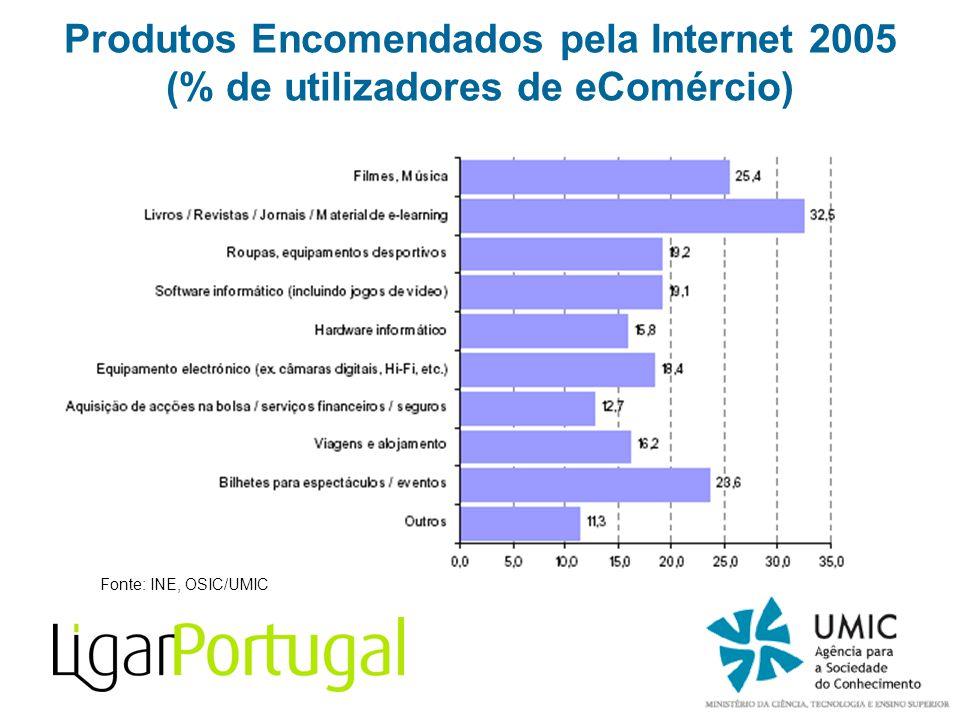 Fonte: INE, OSIC/UMIC Produtos Encomendados pela Internet 2005 (% de utilizadores de eComércio)
