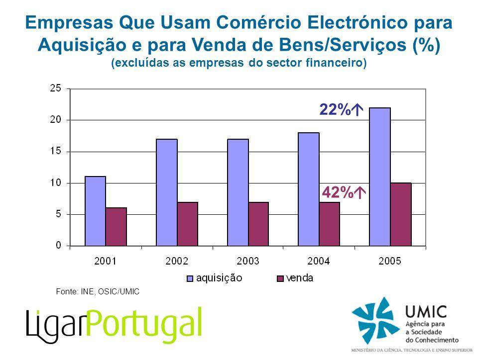 Fonte: INE, OSIC/UMIC Empresas Que Usam Comércio Electrónico para Aquisição e para Venda de Bens/Serviços (%) (excluídas as empresas do sector finance