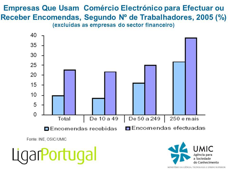 Fonte: INE, OSIC/UMIC Empresas Que Usam Comércio Electrónico para Efectuar ou Receber Encomendas, Segundo Nº de Trabalhadores, 2005 (%) (excluídas as empresas do sector financeiro) 40 35 30 25 20 15 10 5 0