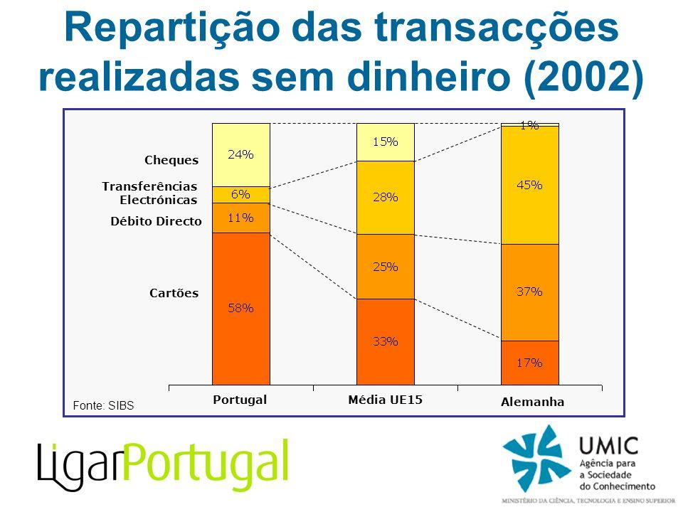 Repartição das transacções realizadas sem dinheiro (2002) Cheques Transferências Electrónicas Débito Directo Portugal Alemanha Cartões Média UE15 Font