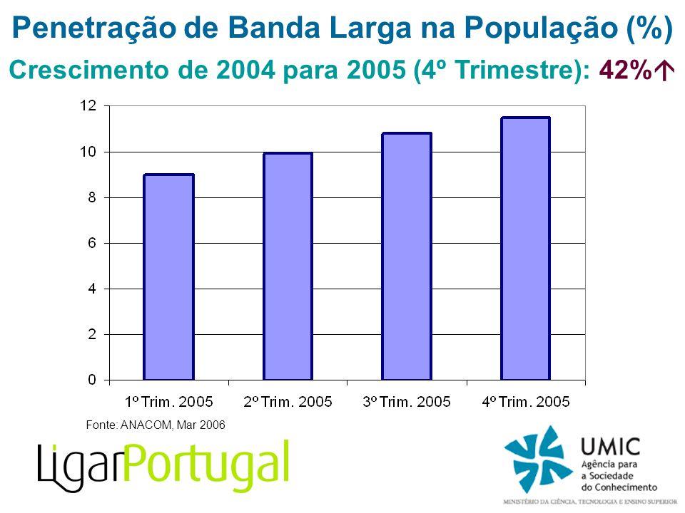 Fonte: ANACOM, Mar 2006 Penetração de Banda Larga na População (%) Crescimento de 2004 para 2005 (4º Trimestre): 42%