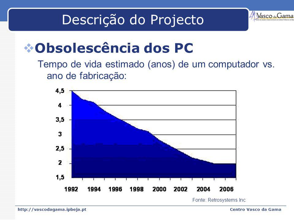 http://vascodagama.ipbeja.ptCentro Vasco da Gama Descrição do Projecto Obsolescência dos PC Tempo de vida estimado (anos) de um computador vs. ano de