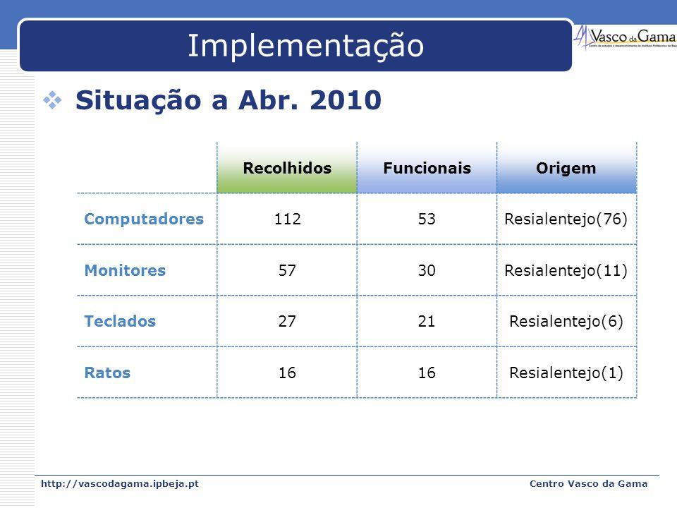 http://vascodagama.ipbeja.ptCentro Vasco da Gama Implementação Situação a Abr. 2010 RecolhidosFuncionaisOrigem Computadores11253Resialentejo(76) Monit