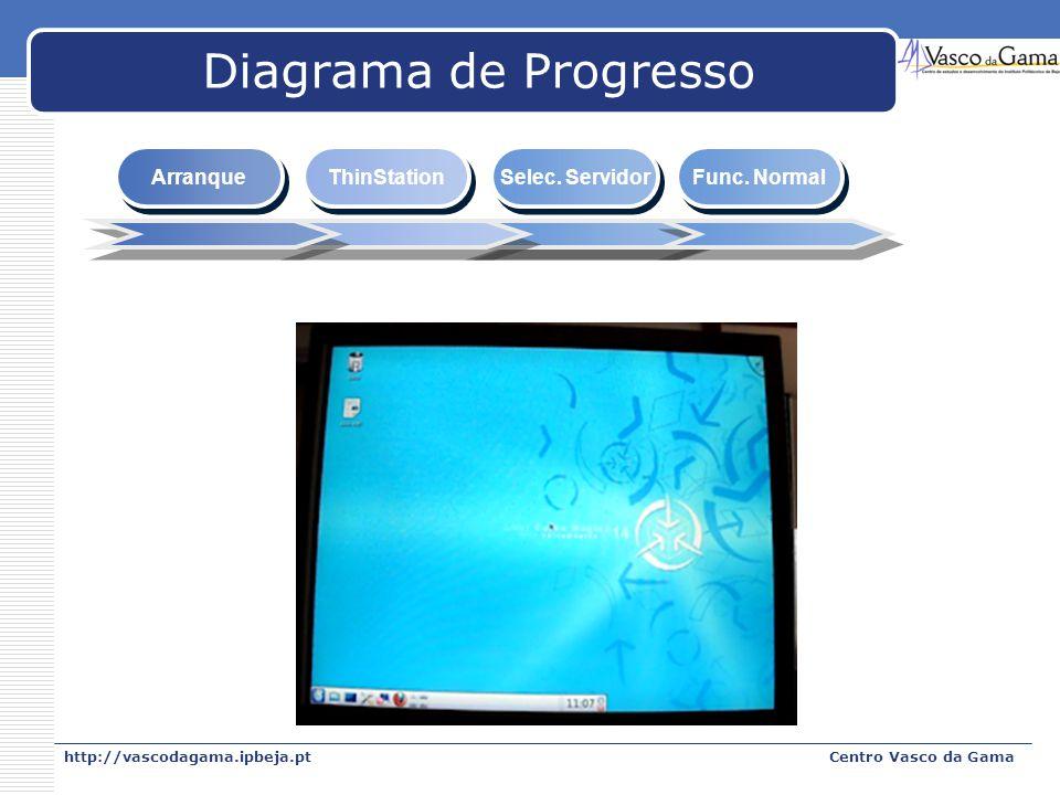 http://vascodagama.ipbeja.ptCentro Vasco da Gama Diagrama de Progresso Arranque ThinStation Selec. Servidor Func. Normal