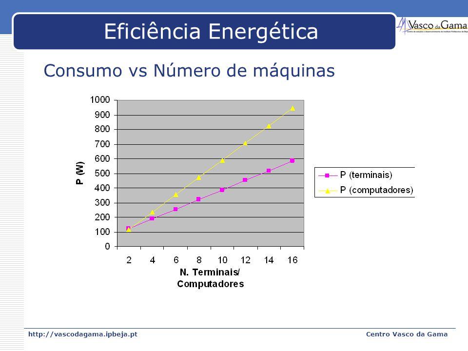 http://vascodagama.ipbeja.ptCentro Vasco da Gama Eficiência Energética Consumo vs Número de máquinas