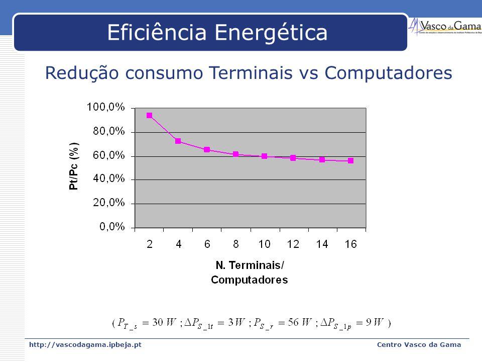 http://vascodagama.ipbeja.ptCentro Vasco da Gama Eficiência Energética Redução consumo Terminais vs Computadores