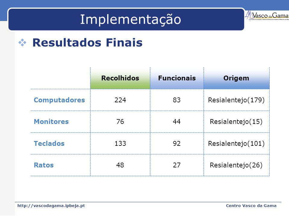 http://vascodagama.ipbeja.ptCentro Vasco da Gama Implementação Resultados Finais RecolhidosFuncionaisOrigem Computadores22483Resialentejo(179) Monitor